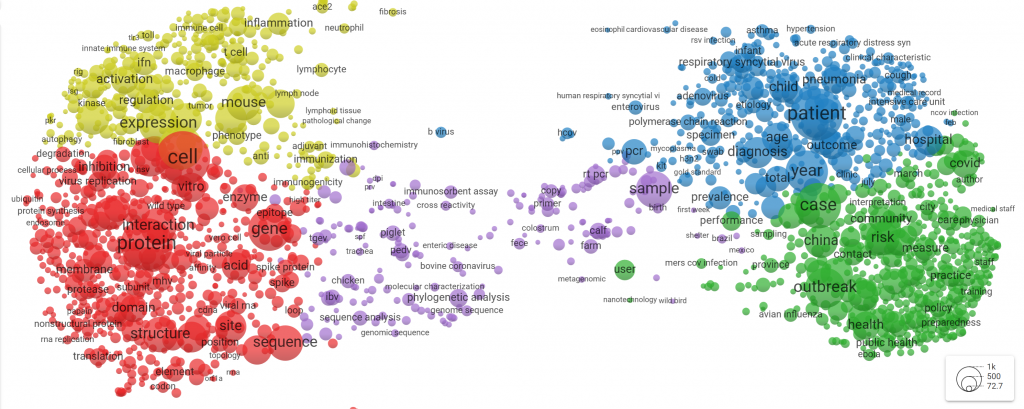 This term map visualizes which topics the CORD-19 dataset covers. The colours indicate clusters of keywords which are likely to appear together in one article.