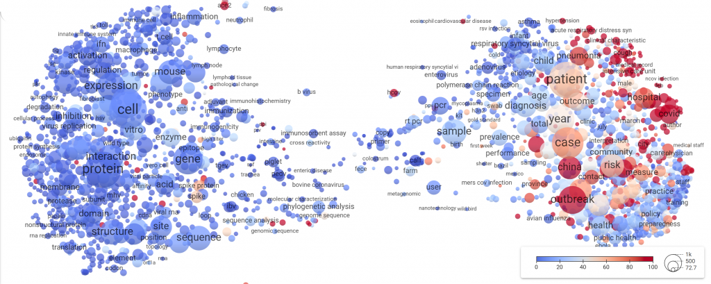This overlay of the term map shows which topics covered in the CORD-19 dataset have drawn most attention on Twitter. Red bubbles indicate many tweets, blue bubbles indicate few tweets.